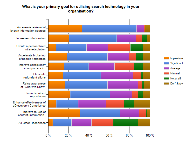 What is your primary goal for utilising search technology in your organisation?