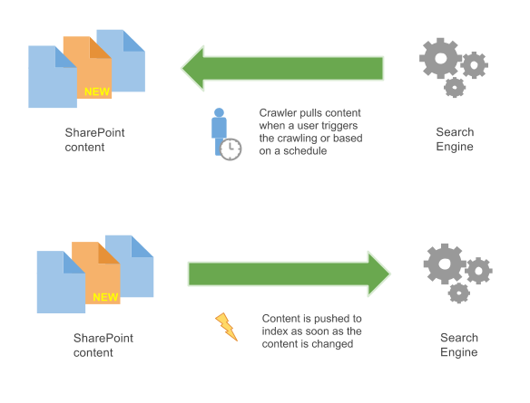 Pulling vs pushing content, showing the advantage of event driven indexing