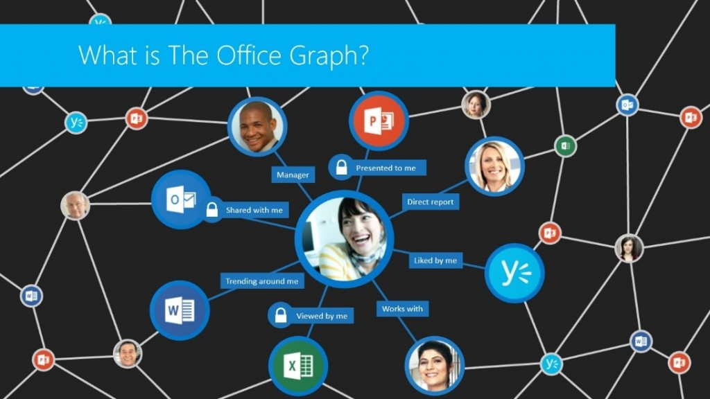 The Office Graph, connecting people and information - Microsoft Office Blog http://blogs.office.com/2014/03/03/work-like-a-network-enterprise-social-and-the-future-of-work/