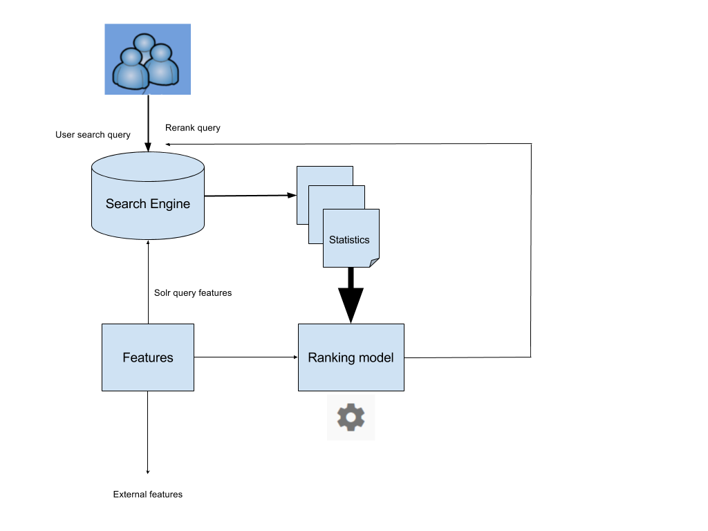 How To Improve Search Relevance Using Machine Learning And Engine Diagram Architecture