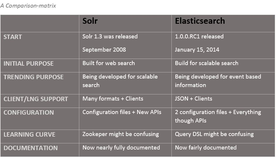 solr vs elasticsearch comparison open source search engine