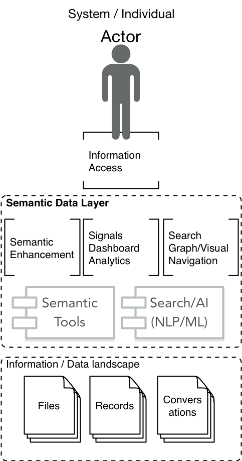 Semantic Data Layer