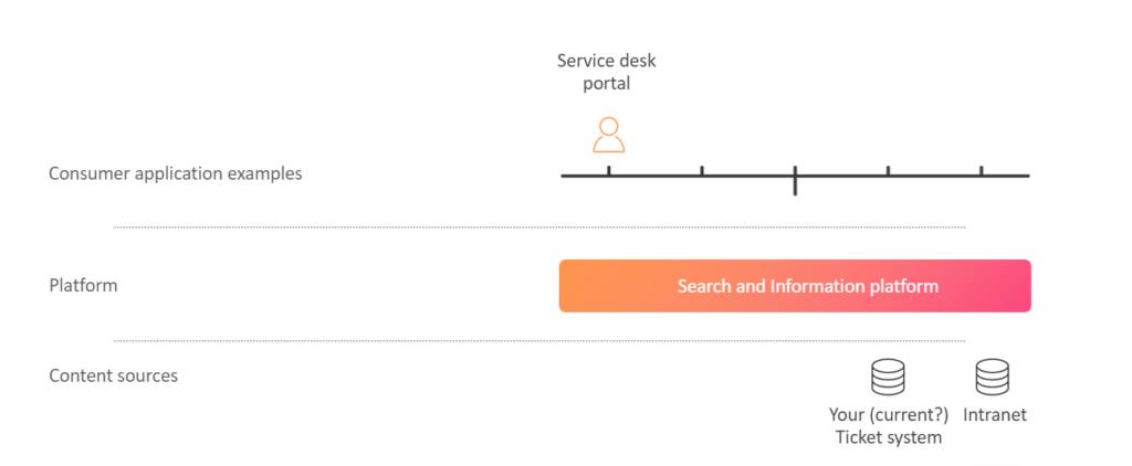 service desk platform