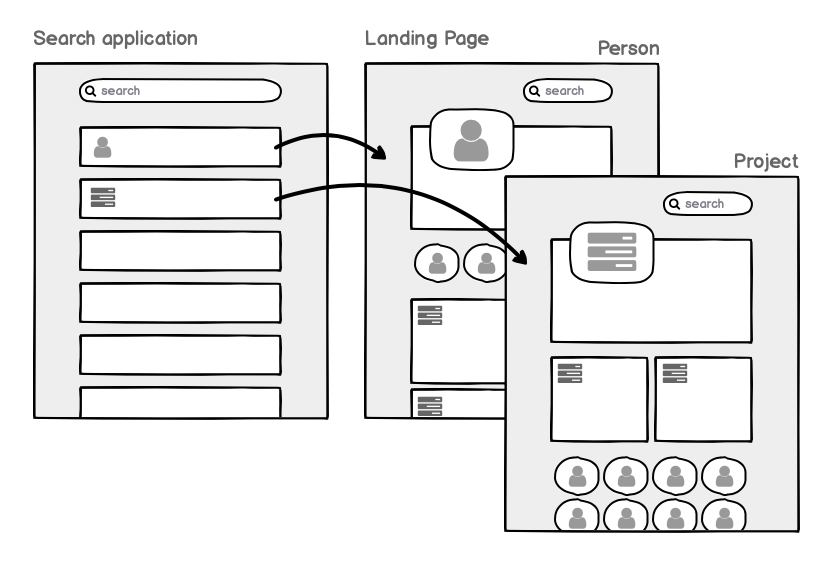 design landing page ux diagram for how modern search can send users to a landing page