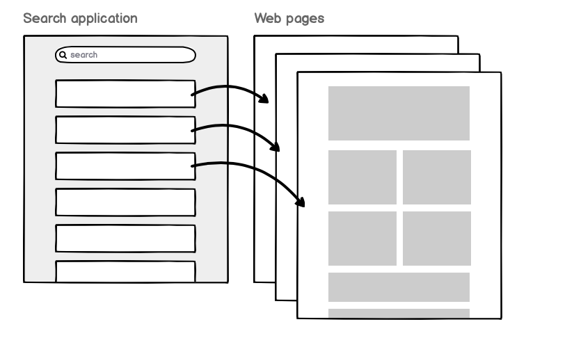 diagram for how traditional search sends users to another webpage when clicking results