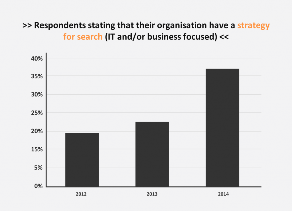 Enterprise Search and Findability Survey 2014 - strategy trend